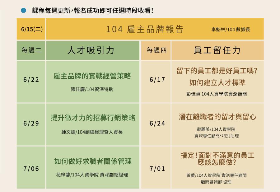 【104企業健診】課程內容