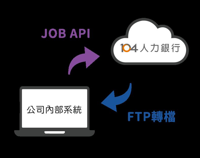 JOB API 和 JOB API圖示